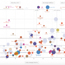 17+ Impressive Data Visualization Examples You Need To See