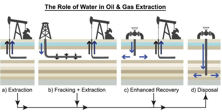 oil-gas-extraction